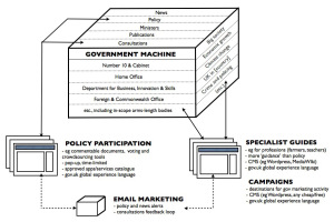 Diagram showing connected boxes labelled 'government machine', 'specialist guides', 'campaigns','policy participation' and 'email marketing'
