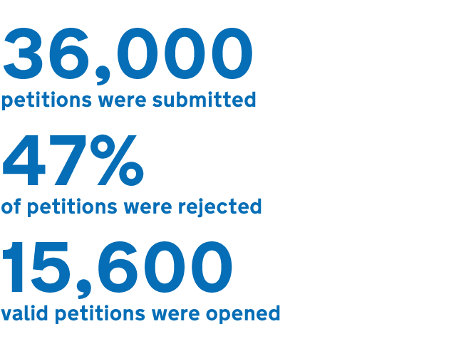 Image showing 36,000 petitions were submitted, 47% of petitions were rejected and 15, 600 valid petitions were opened