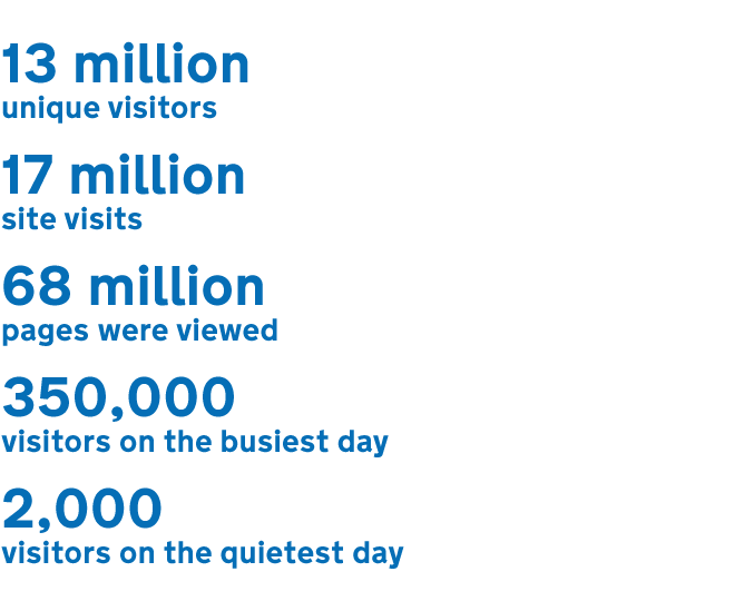 Image showing 13 million unique visitors, 17 million site visits, 68 million pages viewed, 350,000 visitors on the busiest day and 2,000 visitors on the quietest day