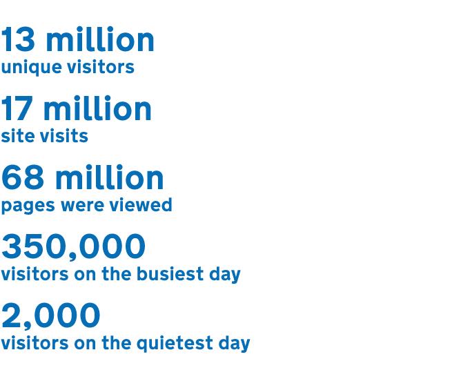 Image showing 13 million unique visitors, 17 million site visits, 68 million pages viewed, 350,000 visitors on the busiest day and 2,000 visitors on the quietest day