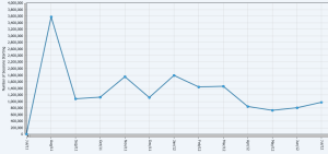 Graph showing the peak number of visitors between July 2011 and July 2012 was the month of August 2011 at 3.6 million. Also showing that average access per month stood at approximately 1.3 million but with significant fluctuations.