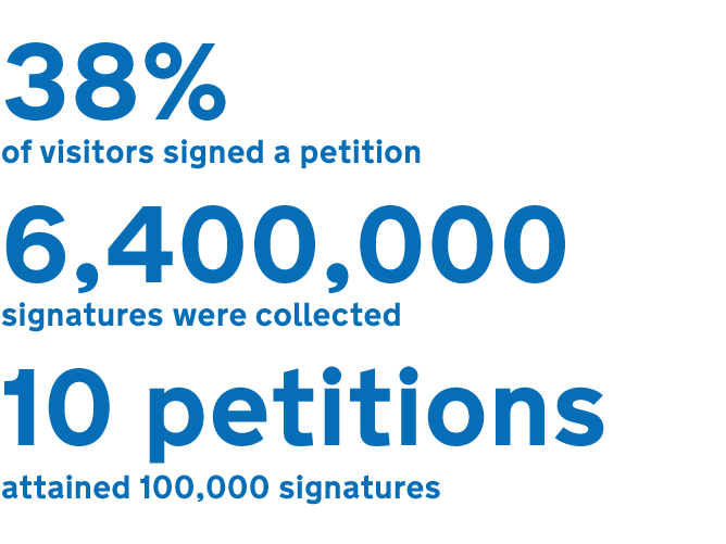 Image showing that 38% of visitors signed a petition, 6.4 million signatures were collected and 10 petitions attained 10,000 signatures