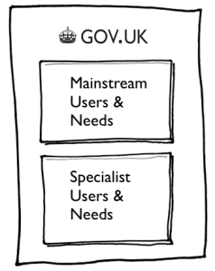 Separation of user need infographic