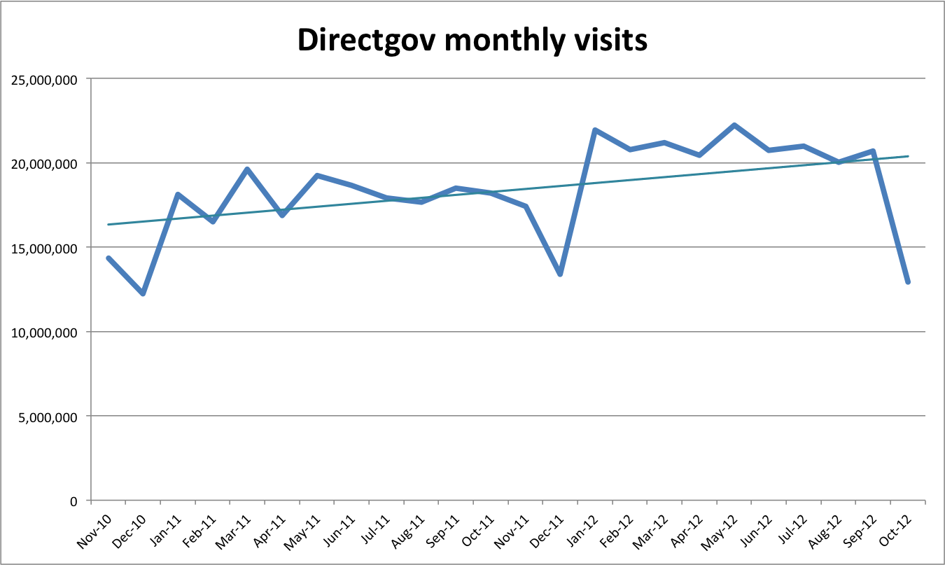 Directgov monthly visits