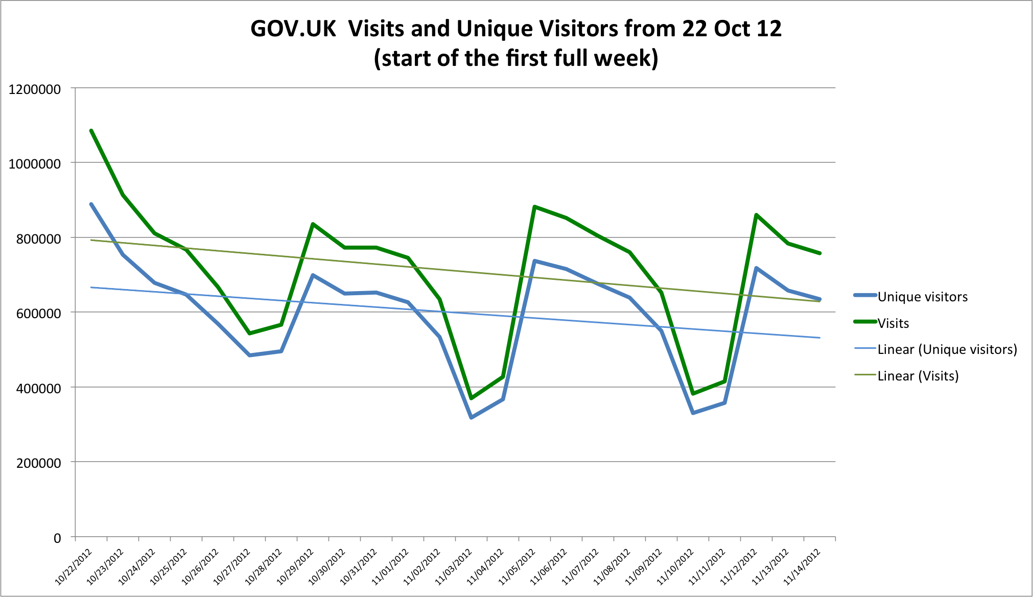GOVUK visits and unique visitors from 12 October 2012 (start of the first full week)