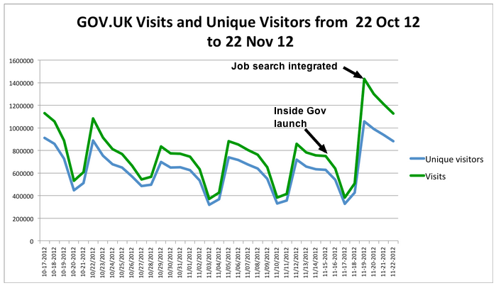 GOV.UK visits and unique visitors from 22 October to 22 November 2012