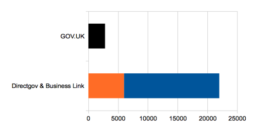 Number of pages: GOV.UK compared to Directgov and Business Link combined