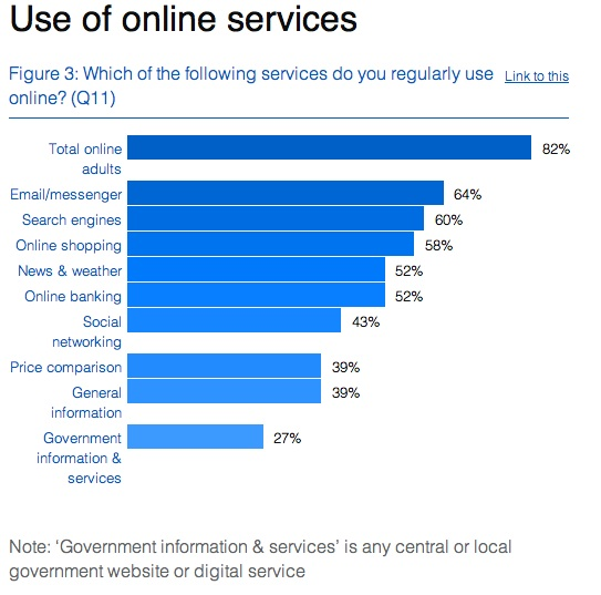 Use of online services