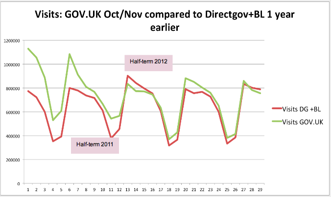 Visits to GOVUK in October and November 2012 compared to Directgov and Business Link 1 year earlier