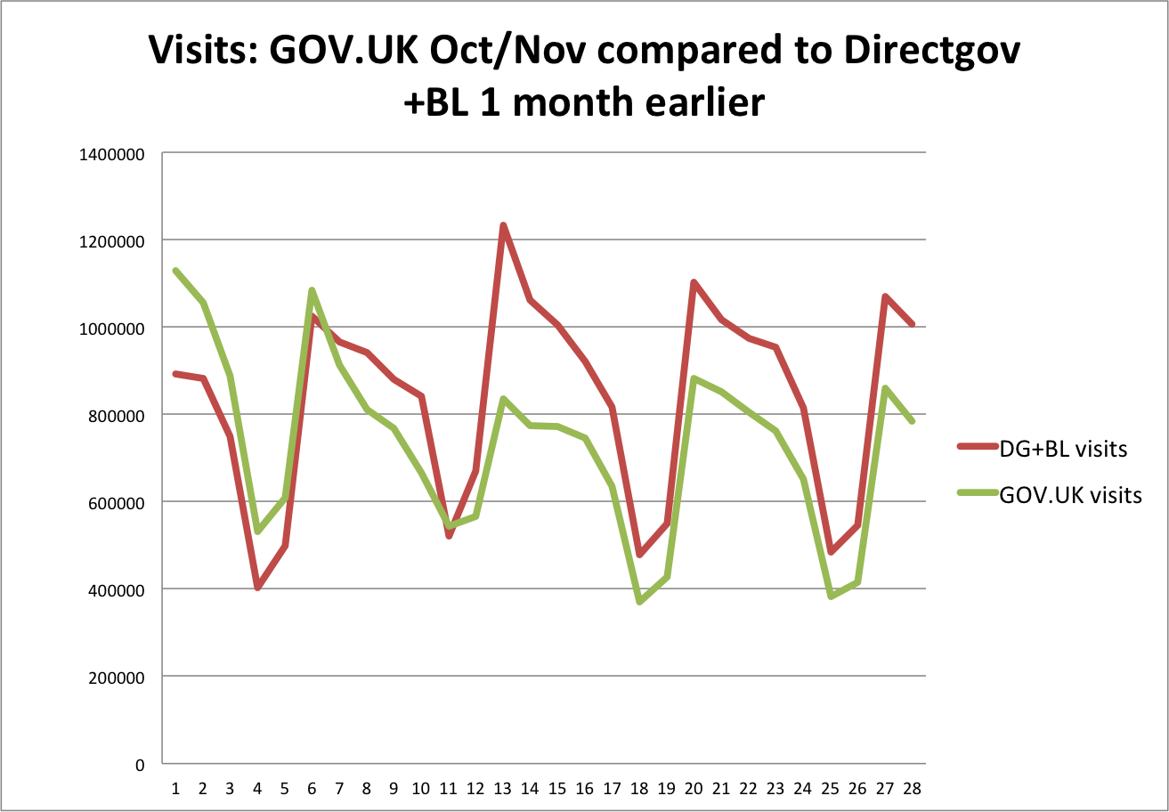 Visits to GOV.UK in October and November compared to Directgov and Business Link one month earlier