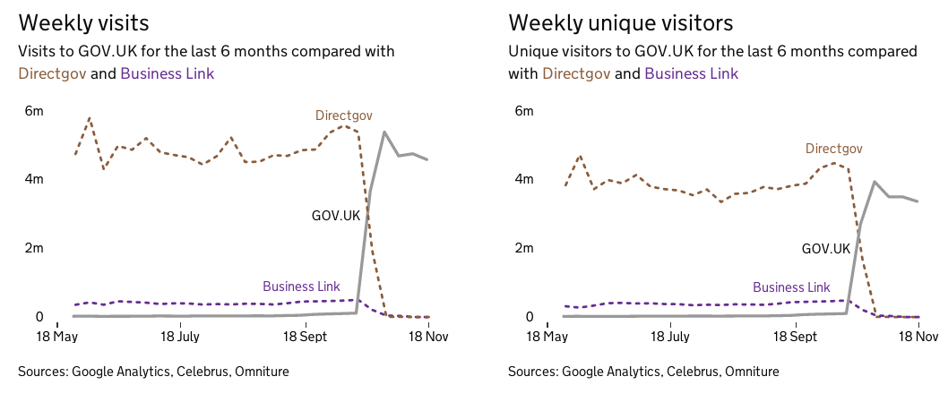 Weekly data from the GOVUK dashboard