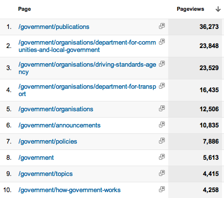 10 most viewed pages on Inside Government 1 - 10 (November 15th - December 5th 2012)