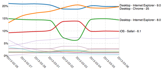 Graph showing 1 week traffic to GOV.UK