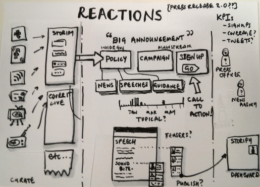 Sketch showing a possible approach to embedding media reactions