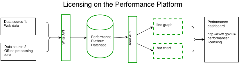 Licensing on the Performance Platform
