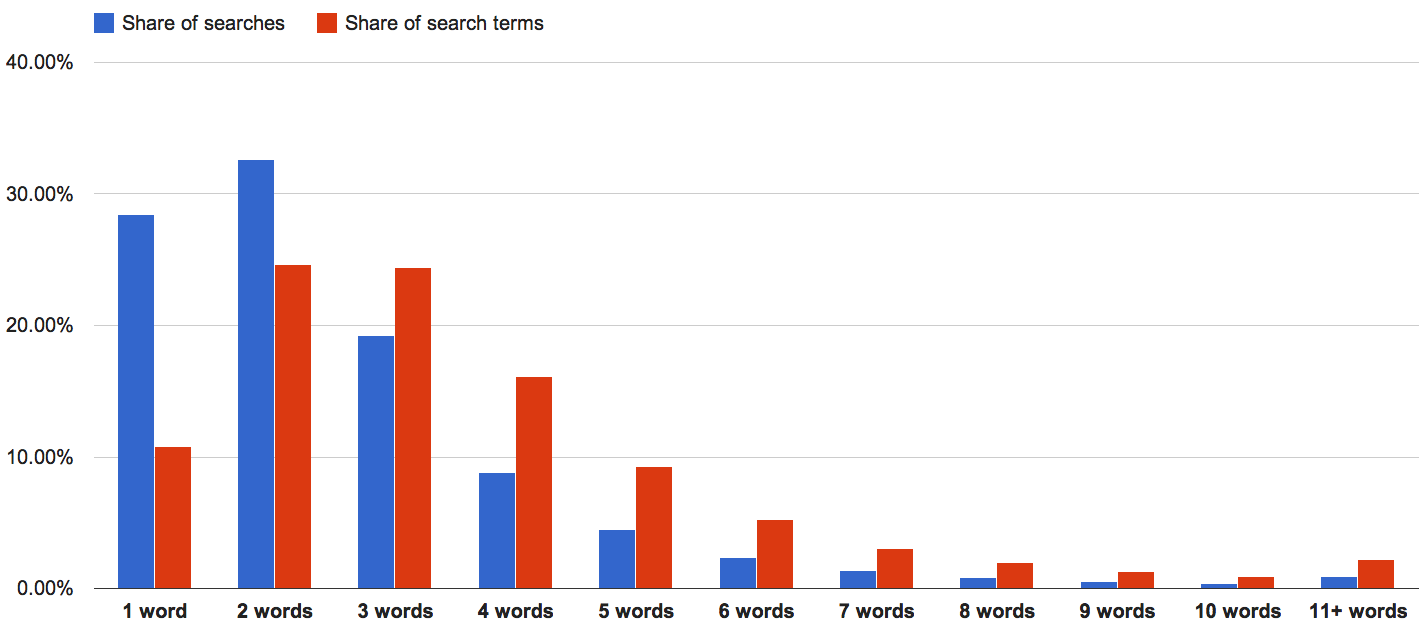Share of searches and search terms