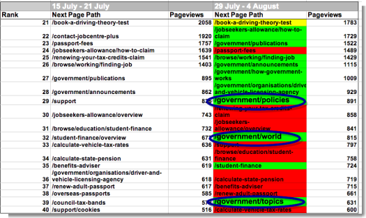 Most visited pages from GOV.UK homepage (Key: green = Up, red = Down, Yellow = No change)