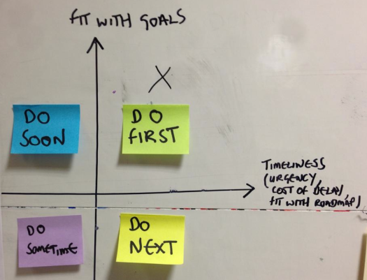 Prioritisation graph