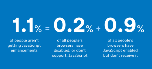 1.1% of people aren't getting JavaScript enhancements. This includes 0.2% of all people's browsers who have disabled, or don't support, JavaScript and 0.9% of all people's browsers have JavaScript enabled but don't receive it