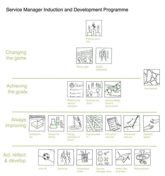 Poster describing service manager training