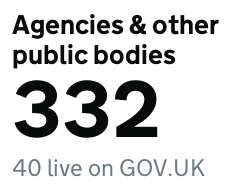 332 agencies and other public bodies are part of government - 40 are currently on GOV.UK