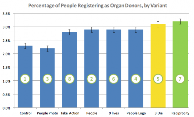 Bar chart showing which variant was most effective at driving organ donation registrations