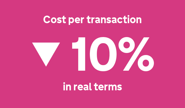 Cost per transaction down 10% in real terms
