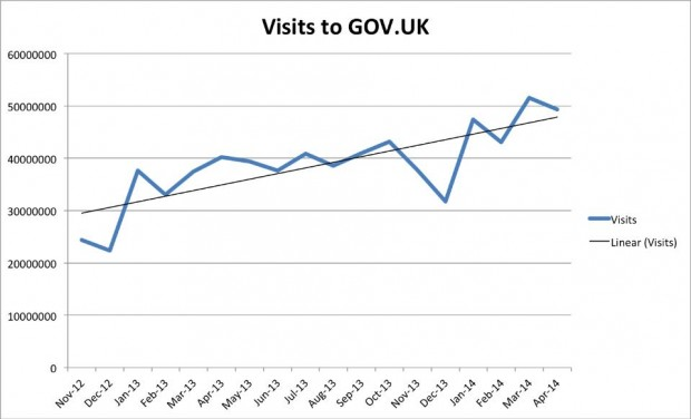 GOV.UK traffic
