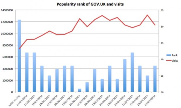Popularity rank of GOV.UK and visits