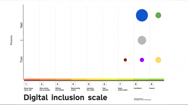 Digital Inclusion Scale