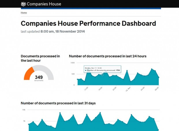 Companies House performance dashboard