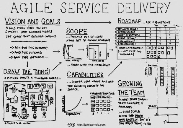 Agile Service Delivery concept