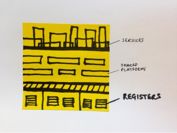 A sticky-note doodle by Paul Downey, showing registers underpinning shared platforms above, with services on top of both.