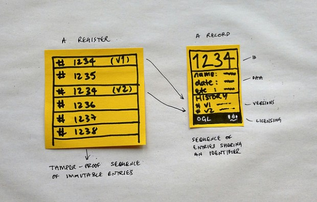 Post its showing a tamper-proof sequence of immutable entries
