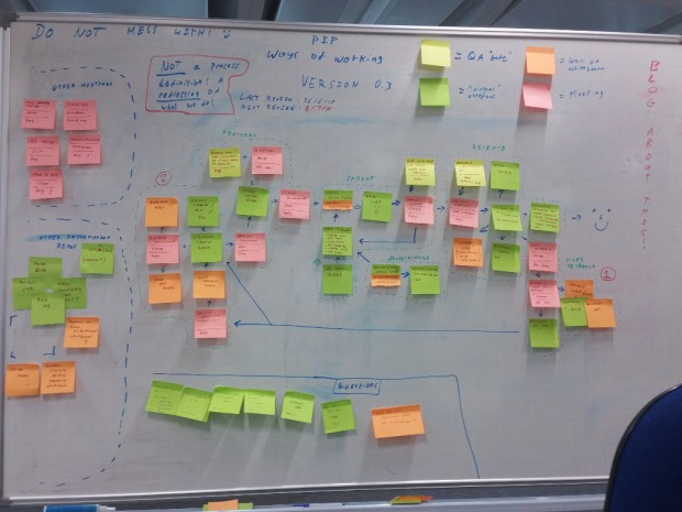 Sticky notes showing PIP process mapping