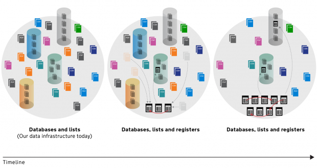 Diagram showing how data will be divided between databases, lists, and registers.