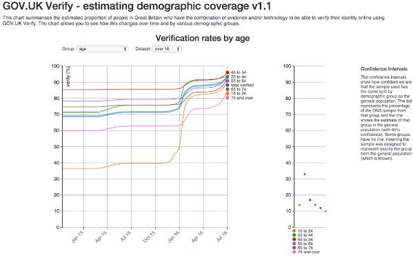 A graph of GOV.UK Verify - estimating demographic coverage v1.1