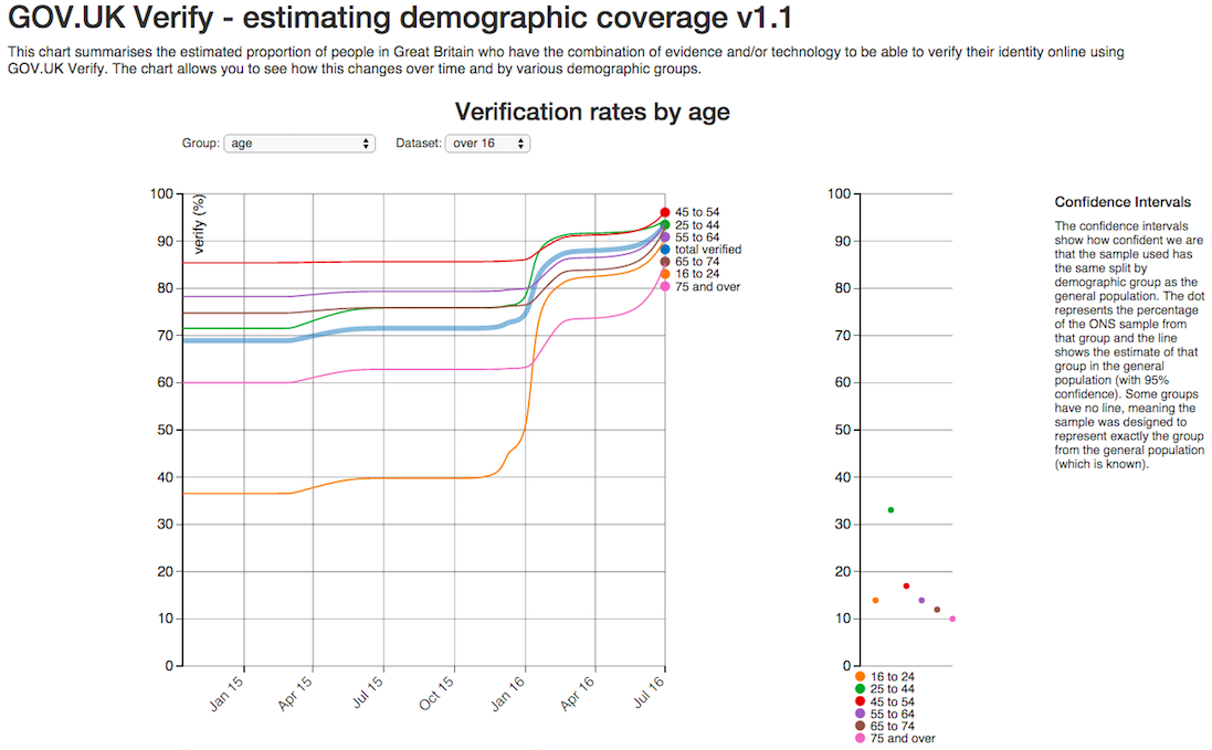 Graph of GOV.UK Verify - estimating demographic coverage v1.1