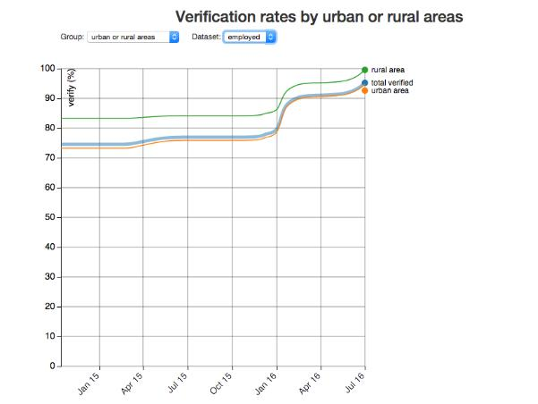Graph of verification rates by urban or rural areas