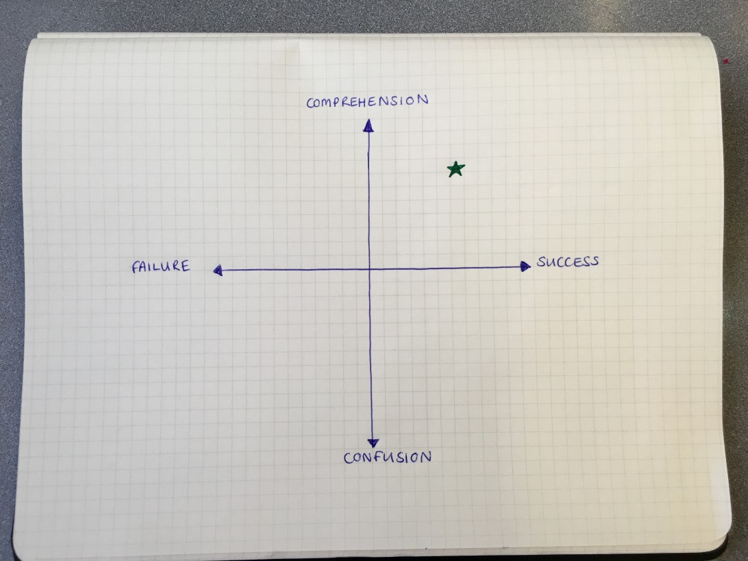Hand-drawn diagram on graph paper. Graph shows a set of axis reading Comprehension (north); Success (east); Confusion (south); Failure (west). Star is located equidistant between comprehension and success.