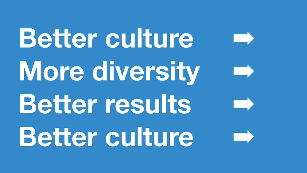Blue slide with 'better culture (arrow) more diversity (arrow) better results (arrow) better culture (arrow) to represent a circle of process