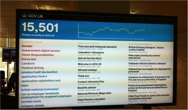 "Photo of a TV screen with a dashboard that shows what users a searching in real-time and how many people are currently on GOV.UK. In this photo the number of people was 15,501 and the most recent search was ""Berube""."