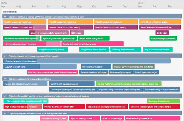 Screenshot of the GOV.UK roadmap 2016-17. It shows time along a horizontal axis, from April 2016 to March 2017. Colour-coded projects are shown corresponding to various dates.
