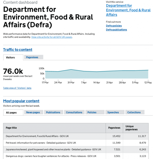 Screenshot of Department for Environment, Food and Rural Affairs content dashboard.