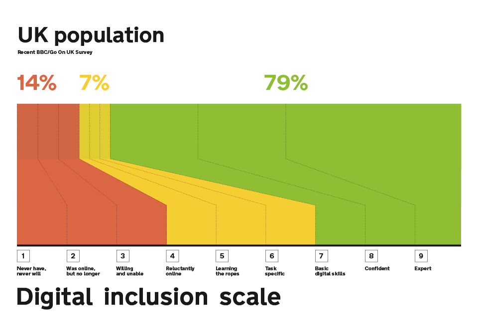 Graphic showing the Digital Inclusion Scale. This scale goes from 1 (Never have, never will) to 10 (Expert) relating to the nation's use of online. 14% of the nation fall into 1-3 where they either have no interest or don't have the skills. 7% are between 4-6 on the scale where they have basic digital skills and 79% would consider themselves confident to expert.