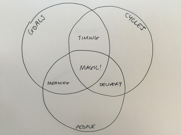 "Sketch of a Venn diagram showing overlapping circles representing goals, cycles and people. The overlap of goals and cycles is timing. The overlap of cycles and people is delivery. The overlap of goals and people is meaning. The overlap of all 3 is ""Magic!"""