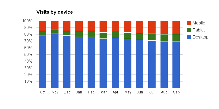 Graph showing month by month proportion of visits to GOV.UK by different kinds of device over a 12 month period. There is an increase in traffic from mobile devices as the year progresses.