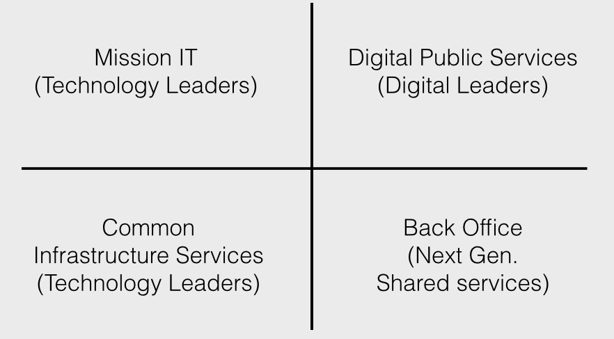 Diagram showing simpler IT governance structure divided into 4 boxes: Mission IT (Technology Leaders), Digital Public Services (Digital Leaders), Common Infrastructure Services (Technology Leaders), and Back Office. (Next Generation Shared services).