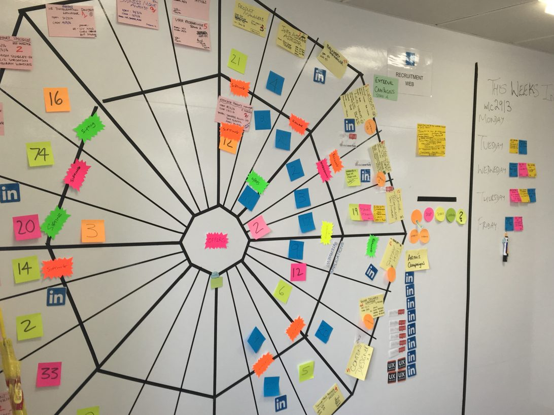 Photo of the recruitment team's spider diagram on a wall in GDS. Black tape is used to divide the wall into segments radiating outwards from a central point. New recruits start at the outside of the spider web and move in towards the centre as they go through the recruitment process.