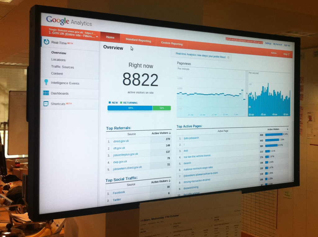 Photo of a large TV screen with Google Analytics showing 8822 users currently on GOV.UK. This photo is from the first day after the redirect.
